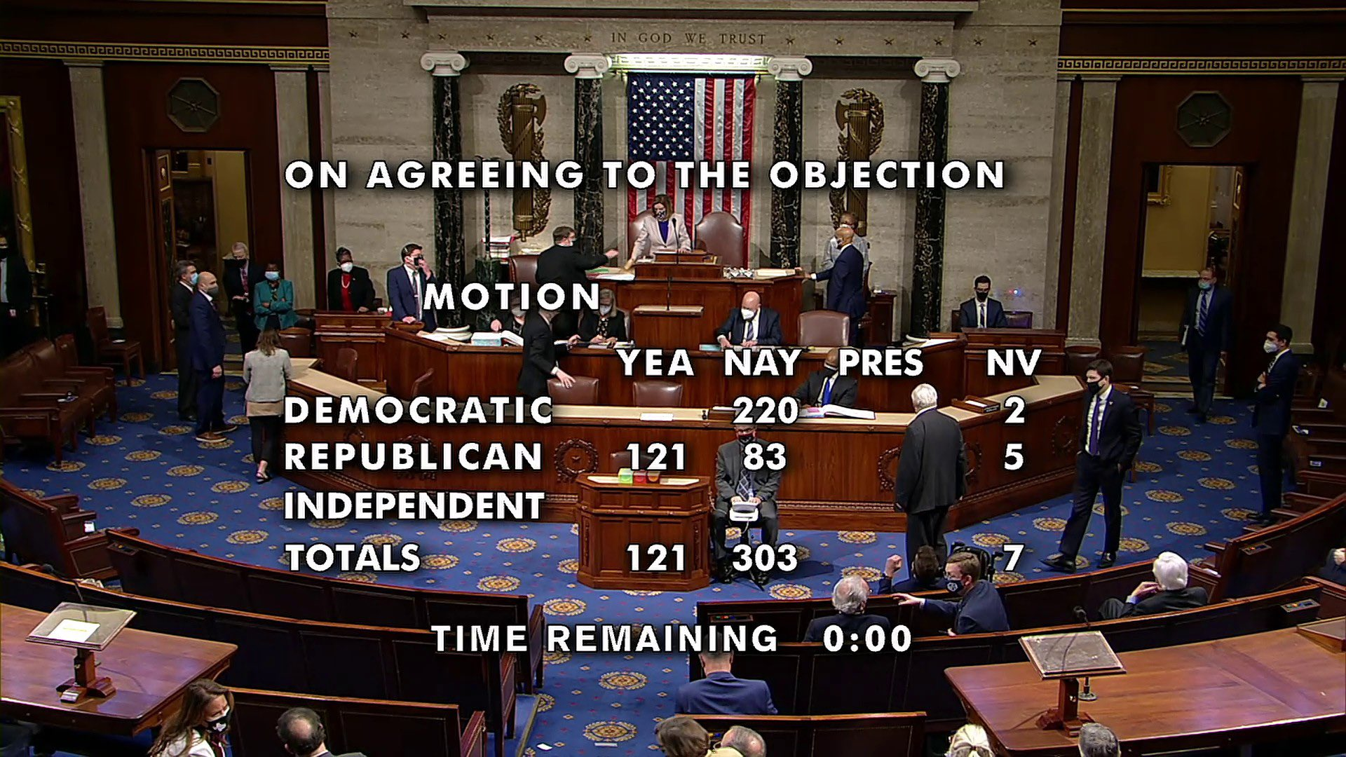 The final vote on the objection to Arizona's electoral votes.